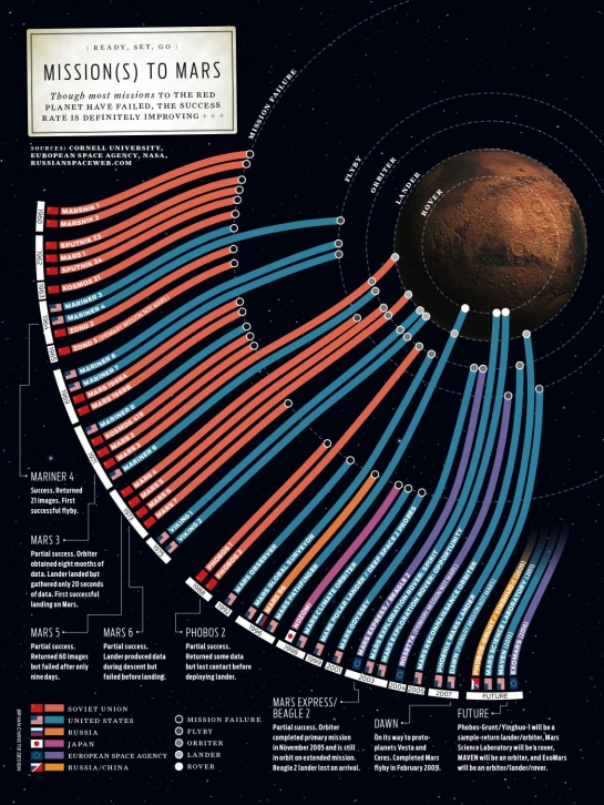 Missions to Mars - s