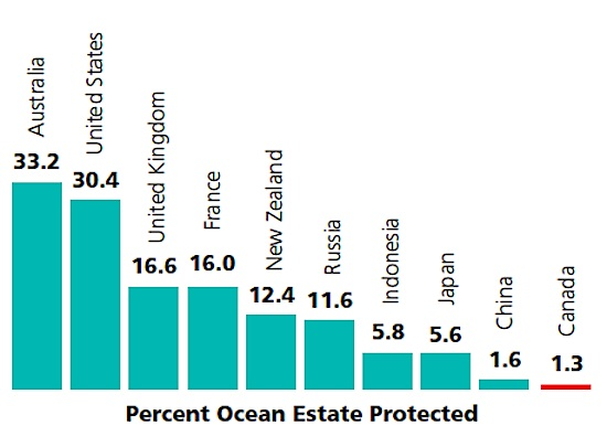 Marine Protected Ares Compared