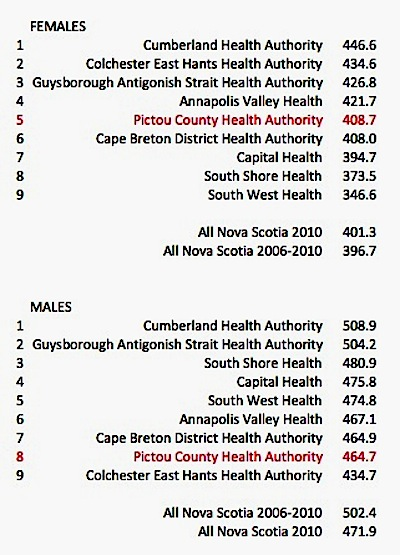 NS Cancer Rates by Health District