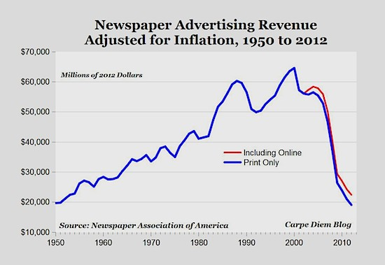 NewspaperAdRevenue