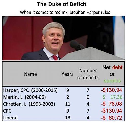 Conservative Debt Management