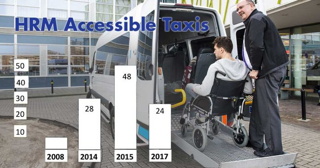 Council neglect is making Halifax less accessible